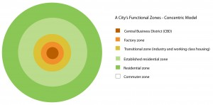 The concentric zone model of a city.  Is Sydney like this?